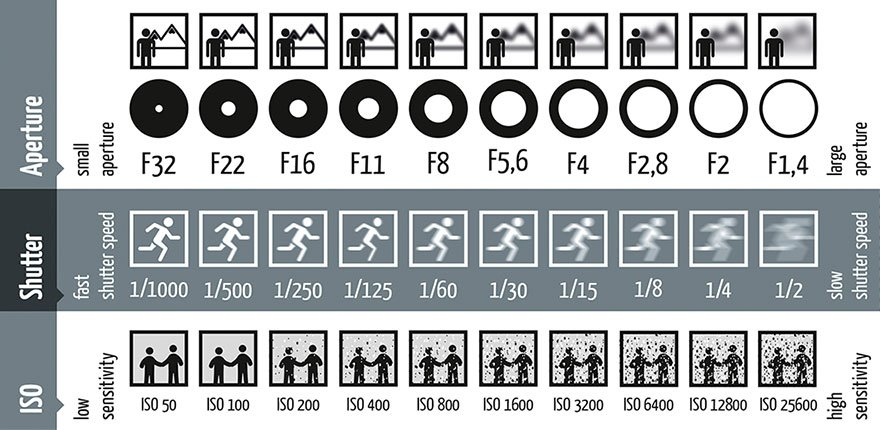 photography-shutter-speed-aperture-iso-cheat-sheet-chart-fotoblog-hamburg-daniel-peters