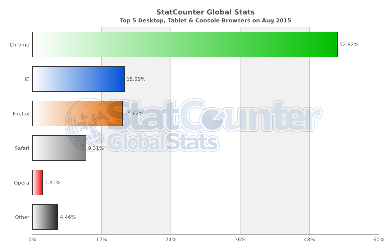 StatCounter-browser-ww-monthly-201508-201508-bar