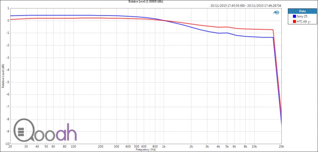 @100mv + NS on Relative Level (1.00000 kHz)