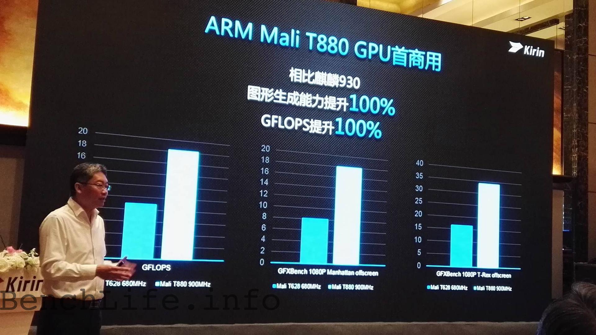 ARM Mali-T880 MP4 與16nm FinFET+ 製程,Huawei Kirin 950 來了  Qooah
