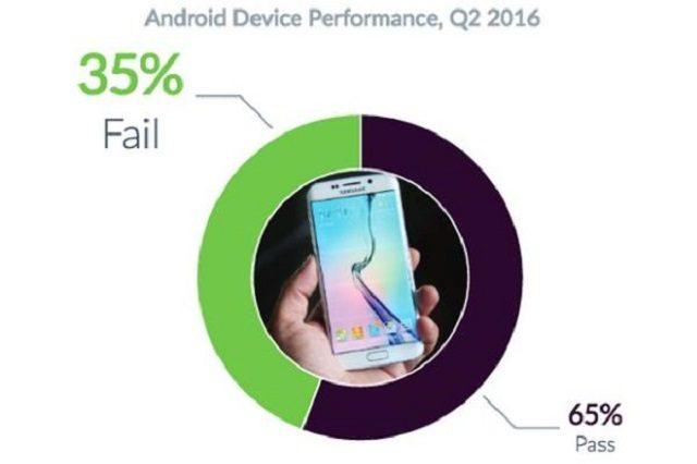 AndroidfailQ22016