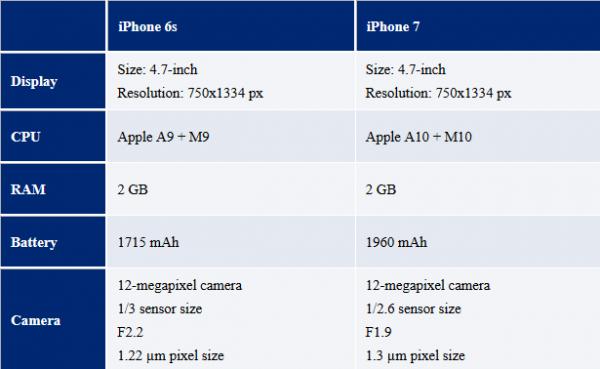 iphone7compare