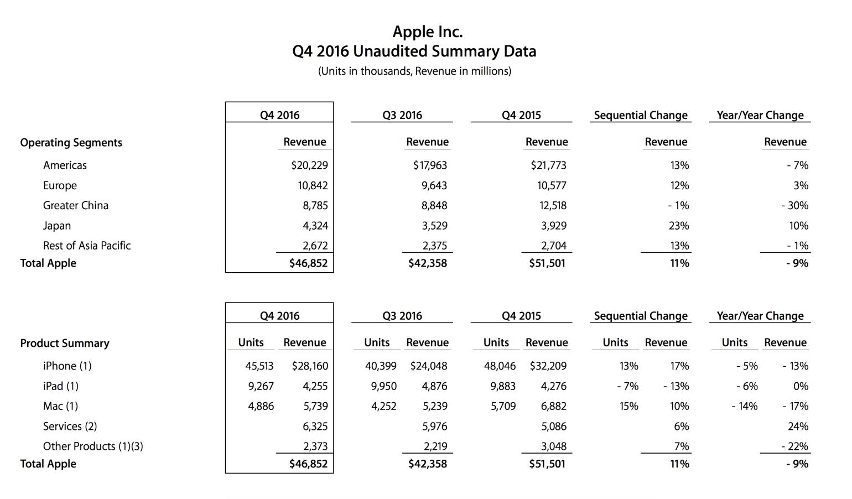 apple-2016-q4