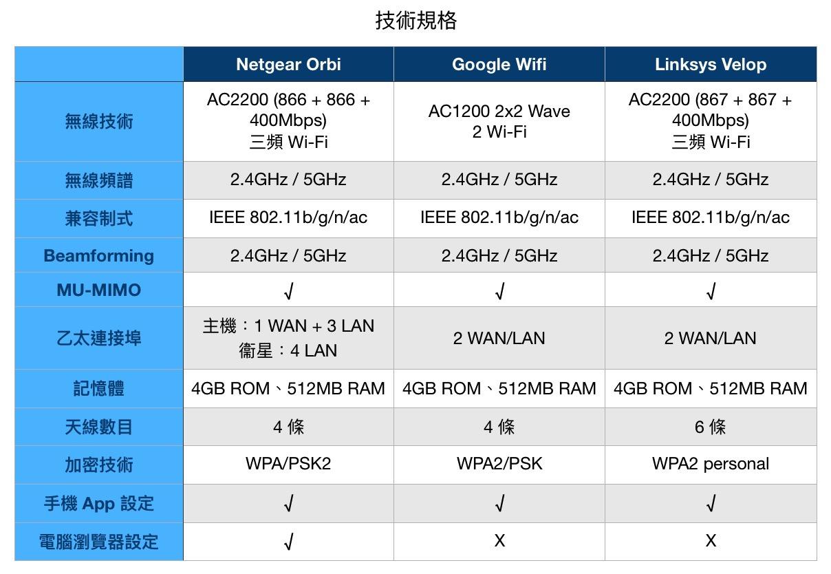 Mesh Wifi 王者對決:Netgear Orbi vs Google Wifi vs Linksys
