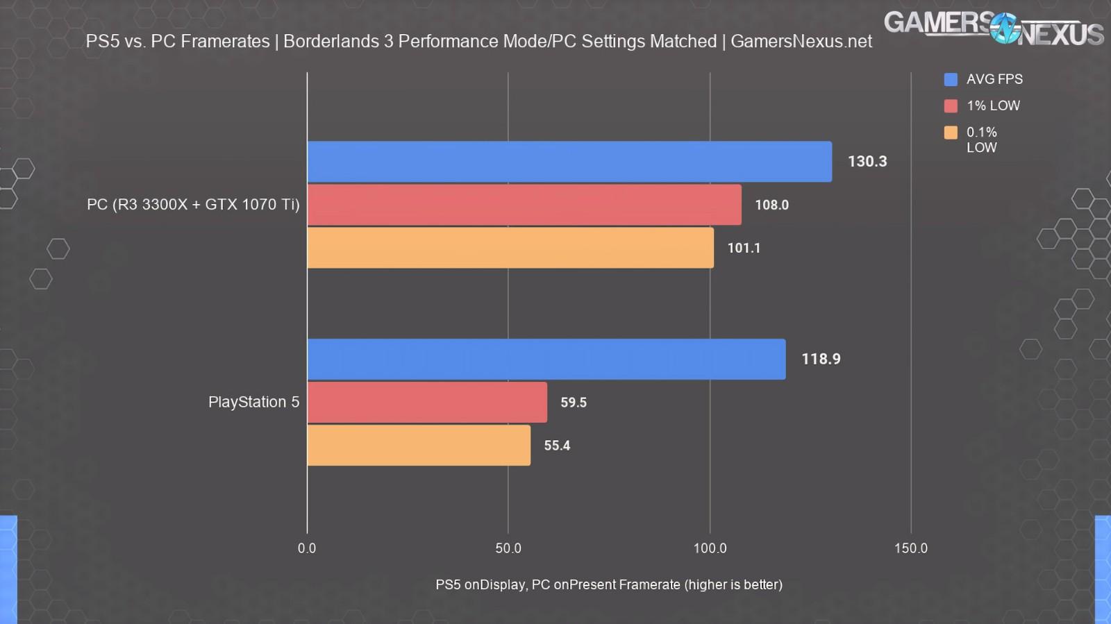 [情報] PS5 性能實測數據對比,還不如 GTX 1080